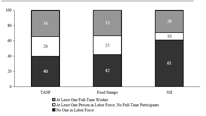 Figure IND 2. Percentage of Recipients in Families with Labor Force Participants in that Month by Program: 2002