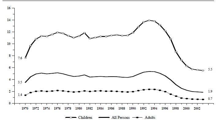 Figure IND 3a. Percentage of the Total Population Receiving AFDC/TANF, by Age: 1970-2003