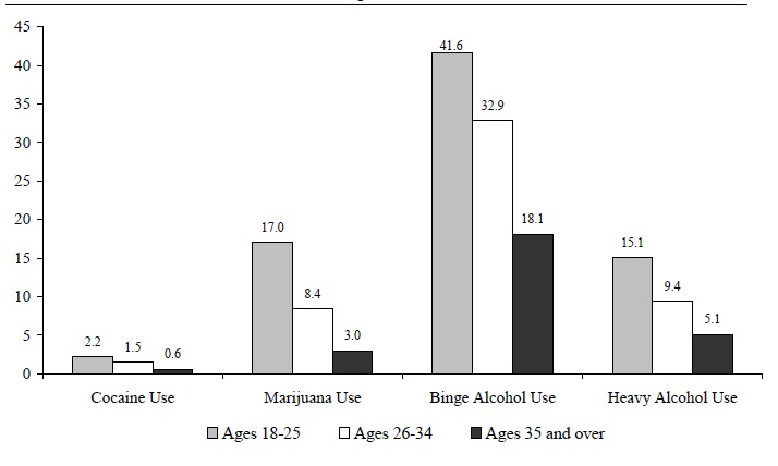 Figure WORK 6. Percentage of Adults Who Used Cocaine or Marijuana or Abused Alcohol, by Age: 2003