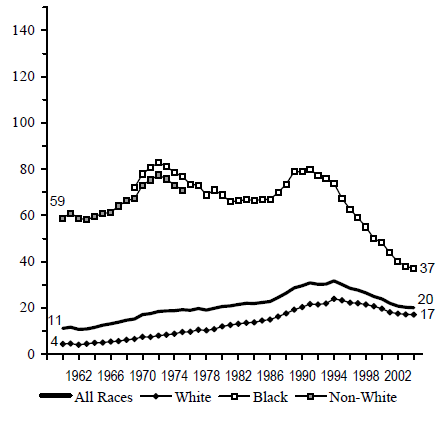 Figure BIRTH 3a. Births per 1,000 Unmarried Teens Ages 15 to 17, by Race: 1960-2004