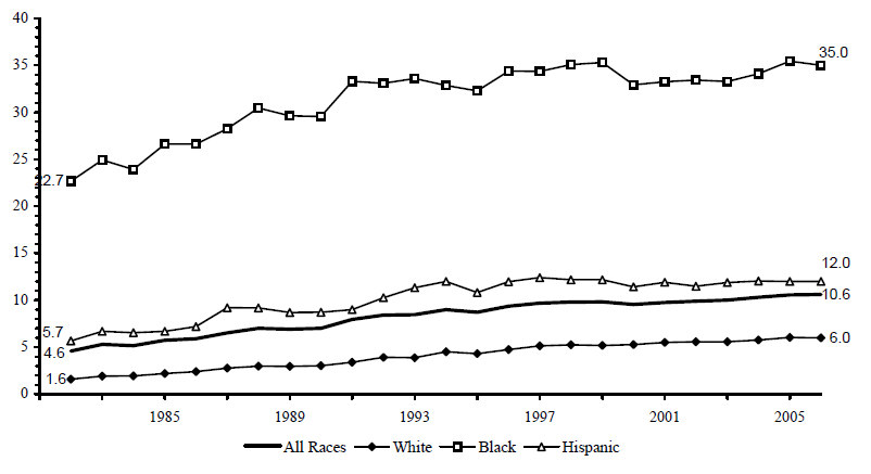 Figure BIRTH 4. Percentage of All Children Living in Families with a Never-Married Female Head by Race/Ethnicity: 1982-2006