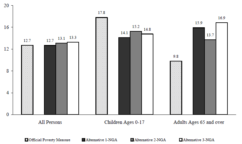 Figure ECON 3. Percentage of Persons in Poverty Using Various Experimental Poverty Measures by Age: 2004