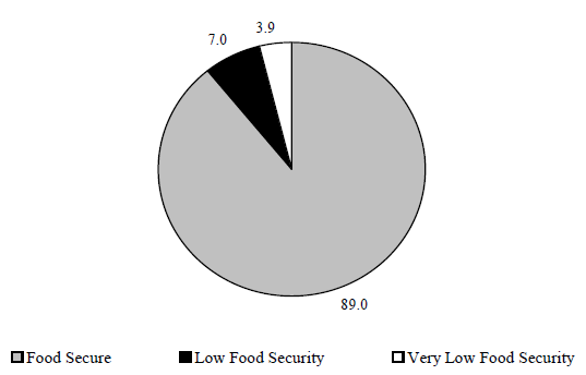 Figure ECON 7. Percentage of Households Classified by Food Security Status: 2005