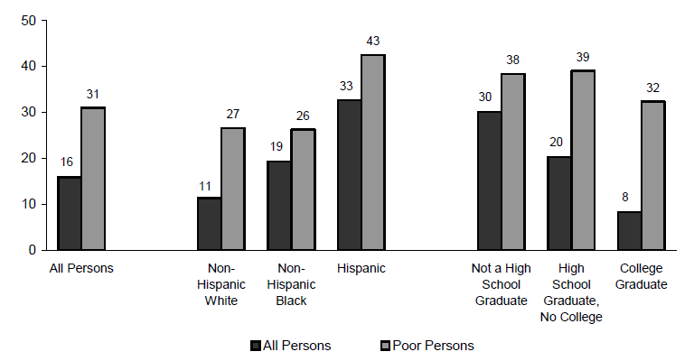 Figure ECON 8. Percentage of Persons without Health Insurance, by Income: 2005