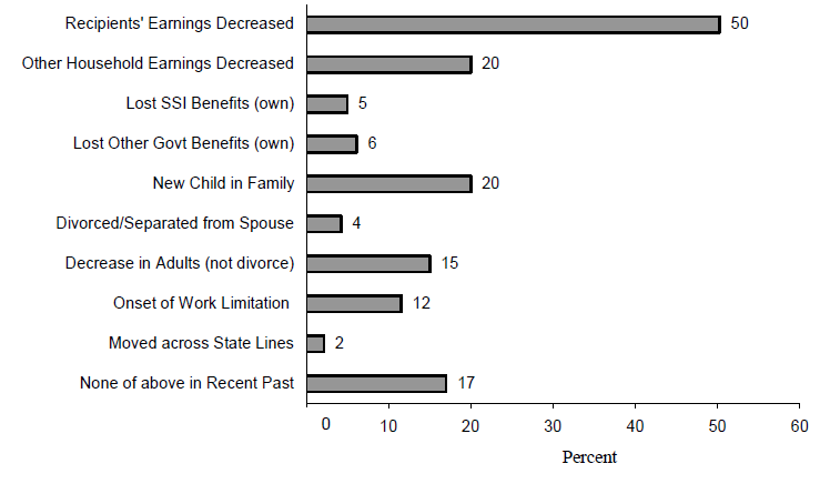 Figure IND 10a. Trigger Events Associated with Single Mother TANF Entries during the 2001-2003 Period