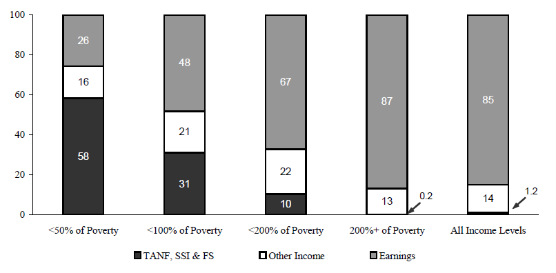 Figure IND 1b. Percentage of Total Annual Income from Various Sources, by Poverty Status: 2004