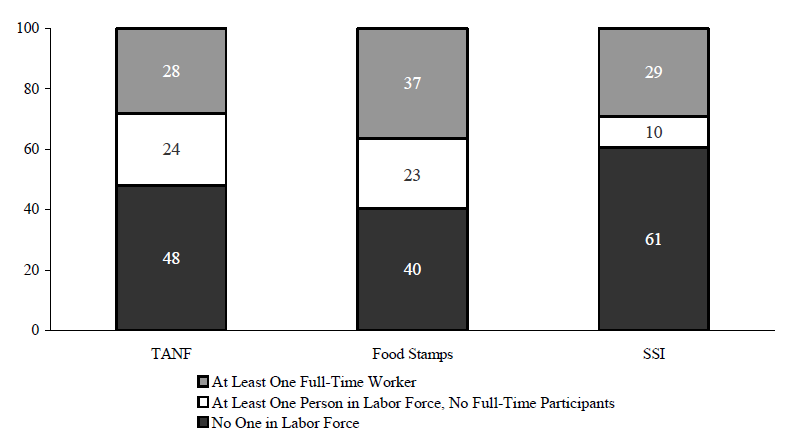 Figure IND 2. Percentage of Recipients in Families with Labor Force Participants in that Month by Program: 2004
