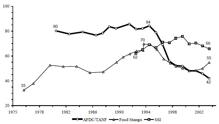 Figure IND 4. Participation Rates in the AFDC/TANF, Food Stamp and SSI Programs Selected Years