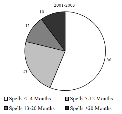 Figure IND 8. Percentage of TANF Spells with No Family Labor Force Attachment for Individuals Entering Programs during the 2001-2003 Period, by Length of Spell