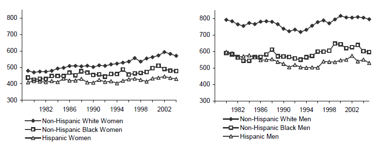Figure WORK 3. Mean Weekly Wages of Women and Men Working Full-Time, Full-Year with No More than a High School Education, by Race/Ethnicity (2005 Dollars): Selected Years