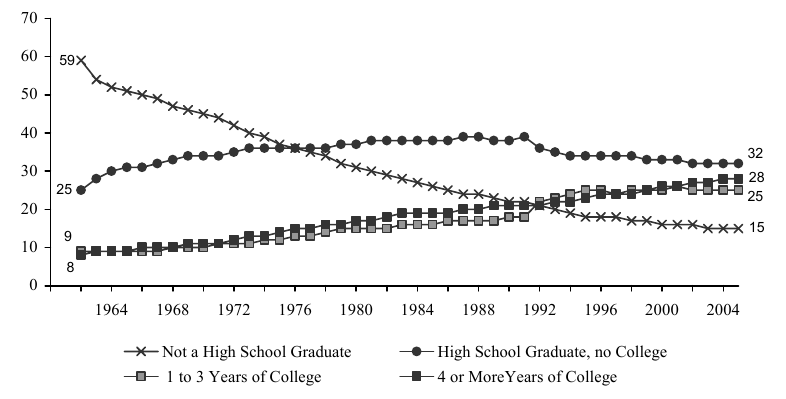 Figure WORK 4. Percentage of Adults Ages 25 and over, by Level of Educational Attainment: 1960-2005