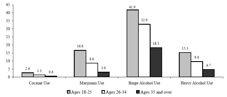 Figure WORK 6. Percentage of Adults Who Used Cocaine or Marijuana or Abused Alcohol, by Age: 2005