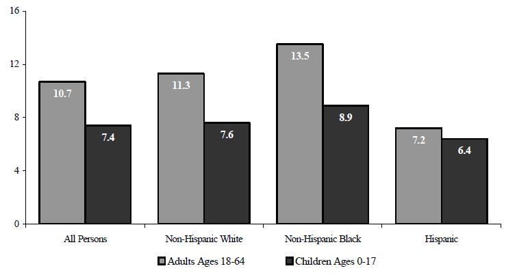 Figure WORK 7. Percentage of the Non-Elderly Population Reporting an Activity Limitation by Race/Ethnicity and Age: 2005