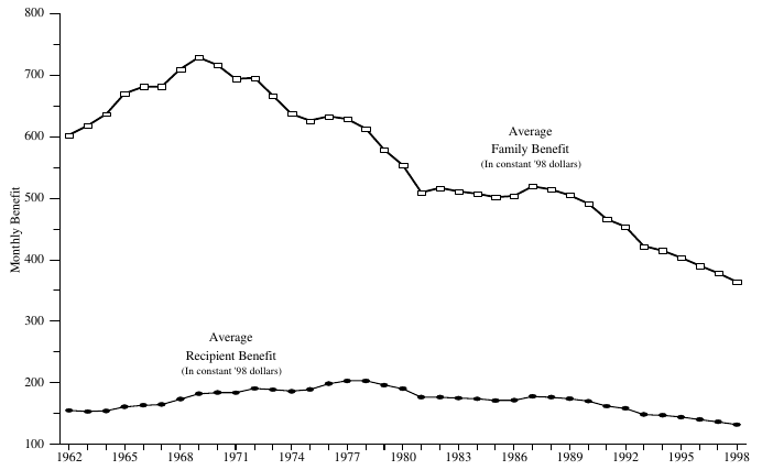 Figure A-3. Average Monthly AFDC/TANF Benefit by Family and Recipient in Constant Dollars