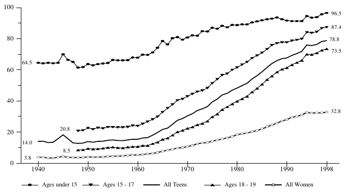 Figure BIRTH 1. Percentage of Births to Unmarried Women, by Age Group: 1940-98