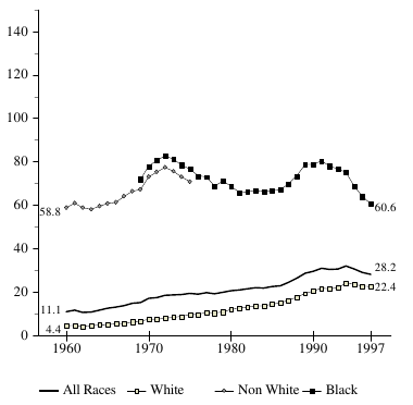 Figure BIRTH 3a. Births per 1,000 Unmarried Teens Ages 15 - 17, by Race: 1960-97