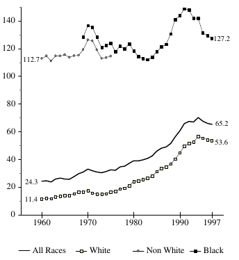 Figure BIRTH 3b. Births per 1,000 Unmarried Teens Ages 18 and 19, by Race: 1960-97