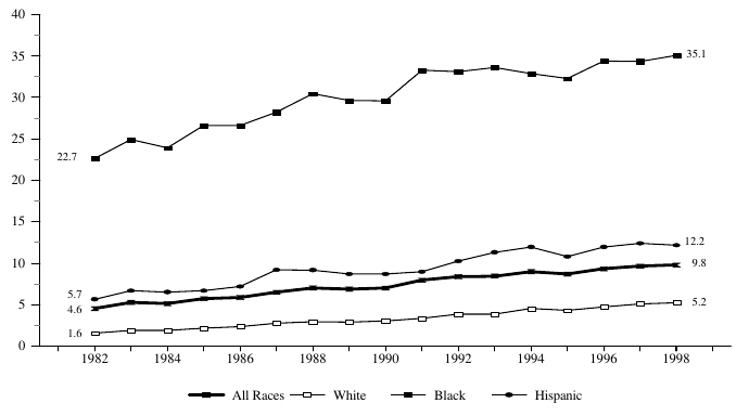 Figure BIRTH 4. Percentage of All Children Living in Families With Never-Married Female Head, by Race: 1982-98