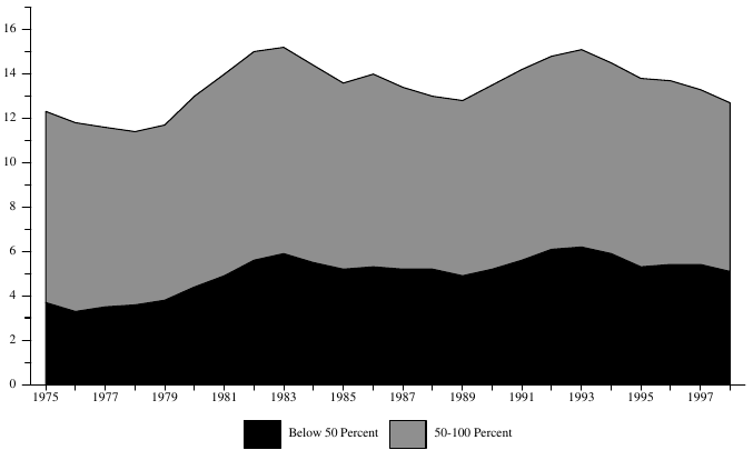Figure ECON 1b. Percentage of Population Below 50 and 100 Percent of Poverty Level: 1975-98