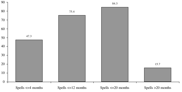 Figure ECON 2. Percentage of Poverty Spells for Individuals Entering Poverty During the 1993 SIPP Panel, by Length of Spell