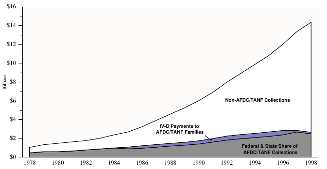 Figure ECON 4a. Total, Non-AFDC/TANF, and AFDC/TANF Title IV-D Child Support Collections: 1978-98