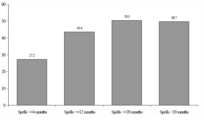 Figure IND 3. Percentage of AFDC Spells of Individuals in Families with No Labor Force Participants for Individuals Entering Programs During the 1993 SIPP Panel, by Length of Spell