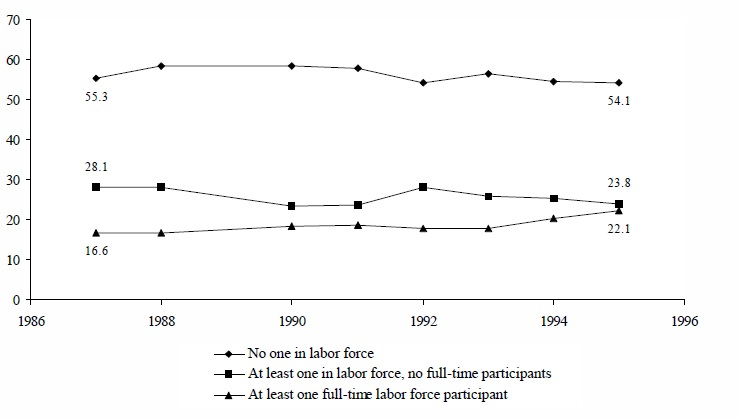 Figure IND 4b. Percentage of AFDC Recipients in Families with Labor Force Participants: Selected Years
