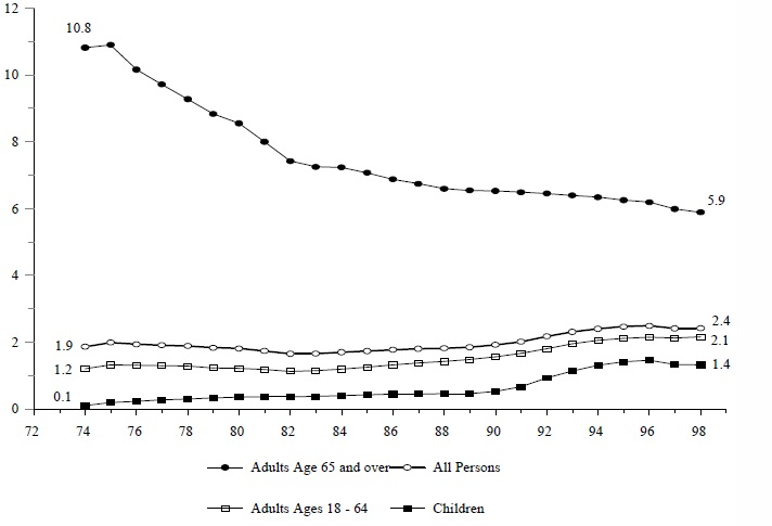 Figure IND 9c. Percentage of the Total Population Receiving SSI, by Age: 1974-98