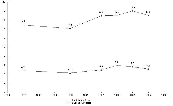 Figure SUM 1. Recipiency and Dependency Rates:  1987-95