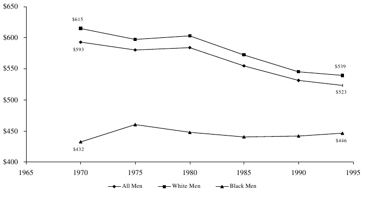 Figure WORK 3. Mean Weekly Wages of Men Working Full-Time, Full-Year with No More than a High School Education, by Race (1995 Dollars): 1970-94