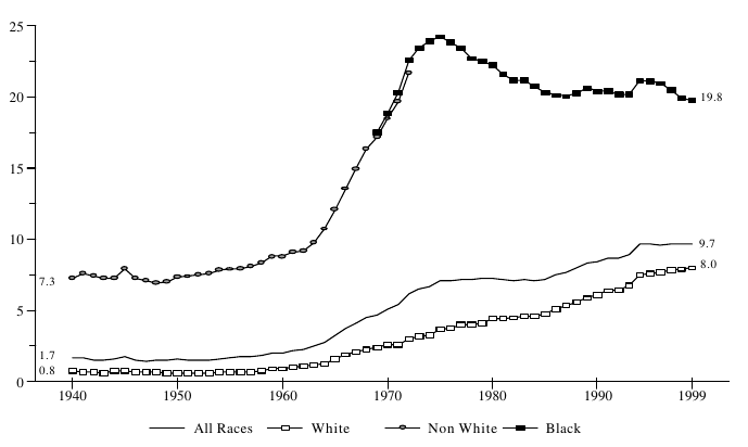 Figure BIRTH 2. Percentage of All Births to Unmarried Teens Ages 15 to 19, by Race: 1940-1999