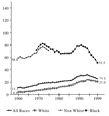 Figure BIRTH 3a. Births per 1,000 Unmarried Teens Ages 15 to 17, by Race: 1960-1999