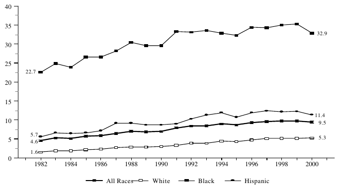 Figure BIRTH 4. Percentage of All Children Living in Families with a Never-Married Female Head, by Race: 1982-2000