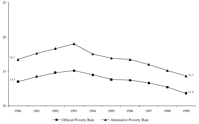 Figure ECON 3. Percentage of Persons in Poverty Using Official and Alternative Poverty Measure: 1990-1999