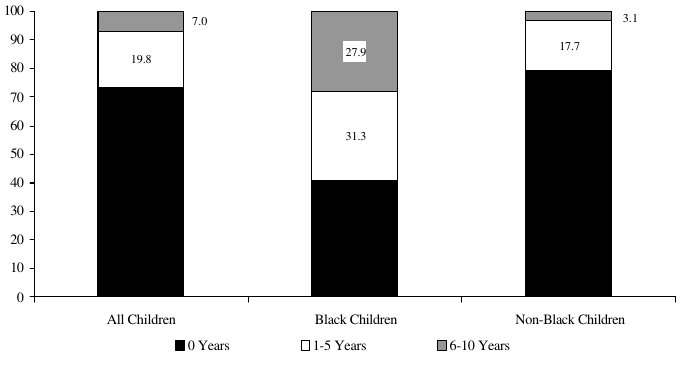 Figure ECON 6. Percentage of Children Ages 0 to 5 in 1982 Living in Poverty Between 1982 and 1991, by Years in Poverty and Race