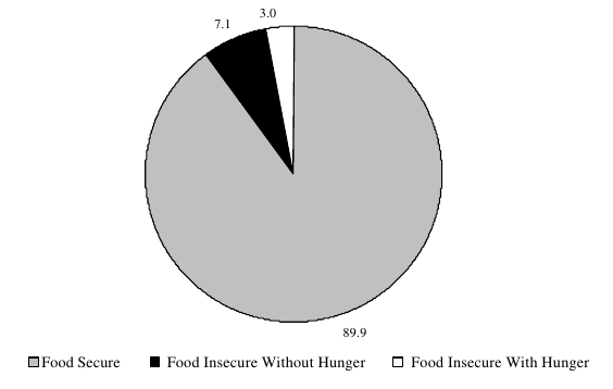 Figure ECON 8. Percentage of Households Classified as Food Insecure: 1999