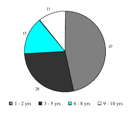 Figure IND 10. Percentage of AFDC Recipients in 1982, by Years of Receipt Between 1982 and 1991