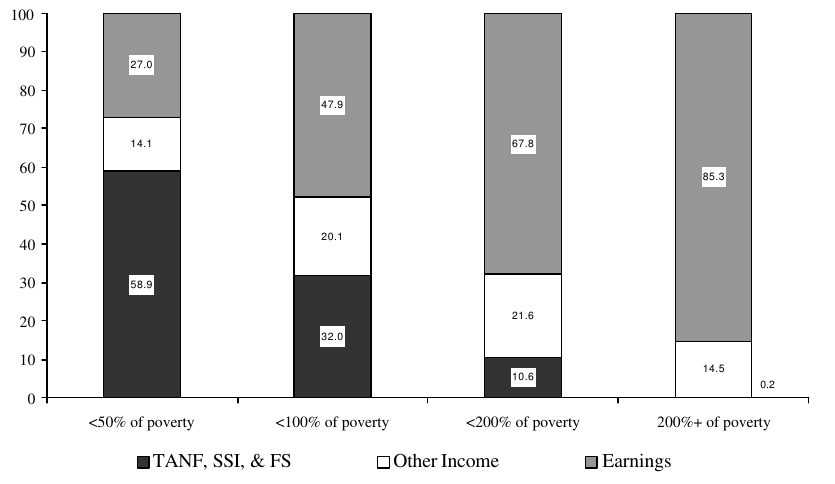 Figure IND 1b. Percentage of Total Income from Various Sources, by Poverty Status: 1998
