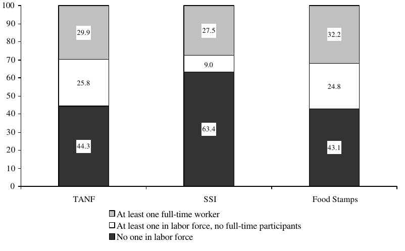 Figure IND 2a. Percentage of Recipients in Families with Labor Force Participants, by Program: 1998