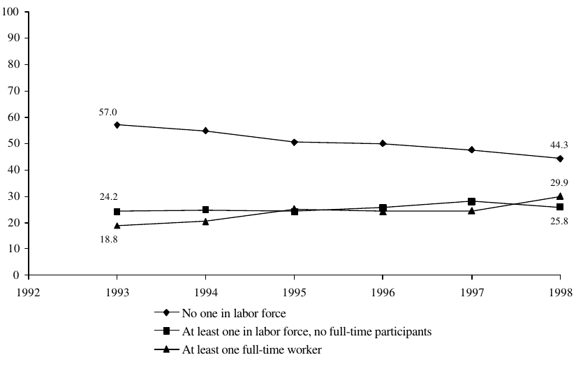 Figure IND 2b. Percentage of AFDC/TANF Recipients in Families with Labor Force Participants: 1993-1998