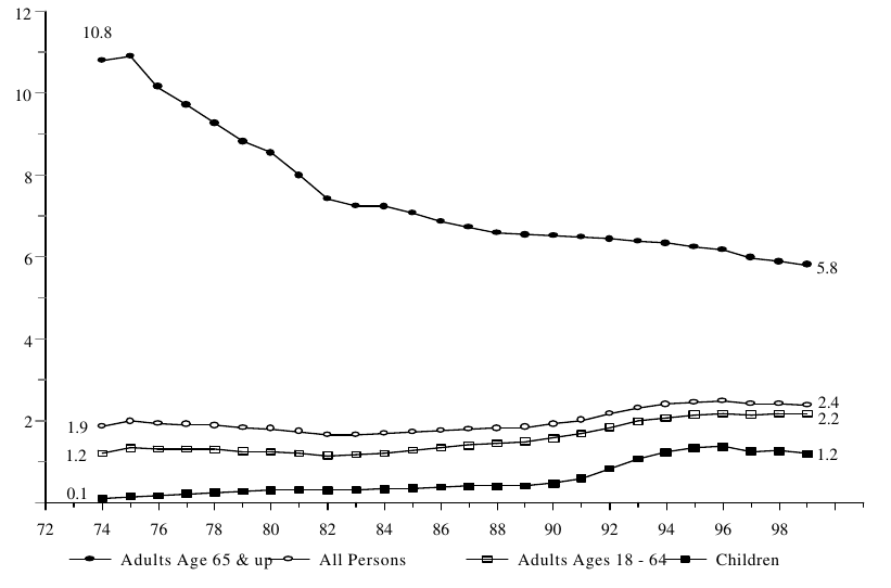 Figure IND 3c. Percentage of the Total Population Receiving SSI, by Age: 1974-1999