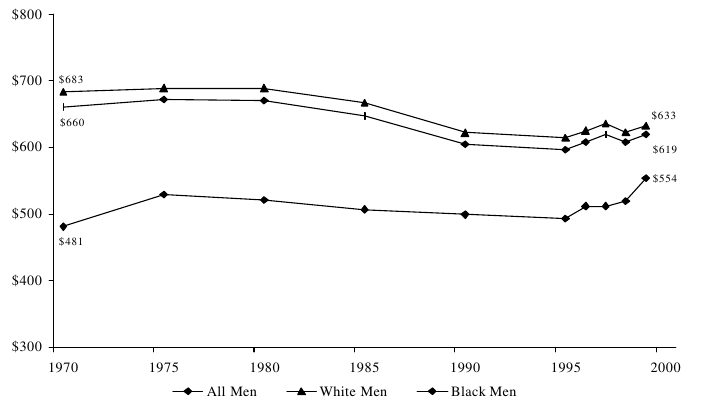 Figure WORK 3. Mean Weekly Wages of Men Working Full-Time, Full-Year with No More than a High School Education, by Race (1999 Dollars): Selected Years