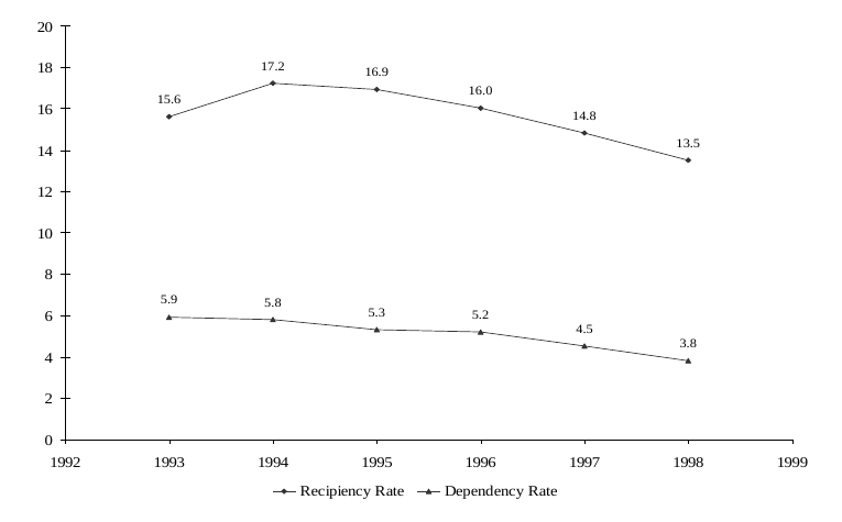 Figure SUM 1. Recipiency and Dependency Rates: 1993-1998