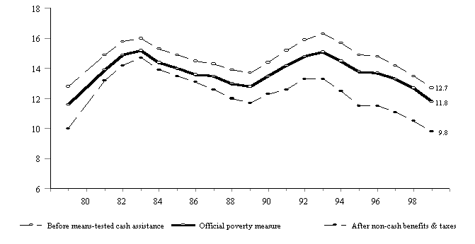 Figure SUM 2. Percentage of Total Population in Poverty with Various Means-Tested Benefits Added to Total Cash Income: 1979-1999