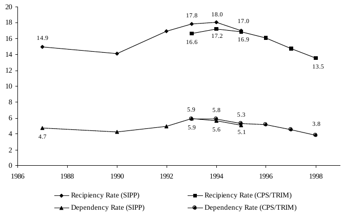 Figure SUM 3. Recipiency and Dependency Rates from Two Data Sources: 1987-1998