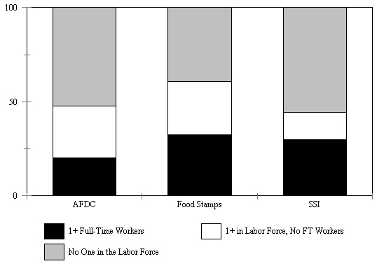 Figure IND 4. Percentage of Recipients in Families with Labor Force Participants, 1993