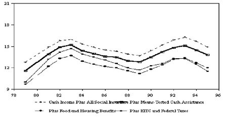 Figure SUM4. Trends in Poverty with and without Means-Tested Benefits for All Persons, 1979-1995