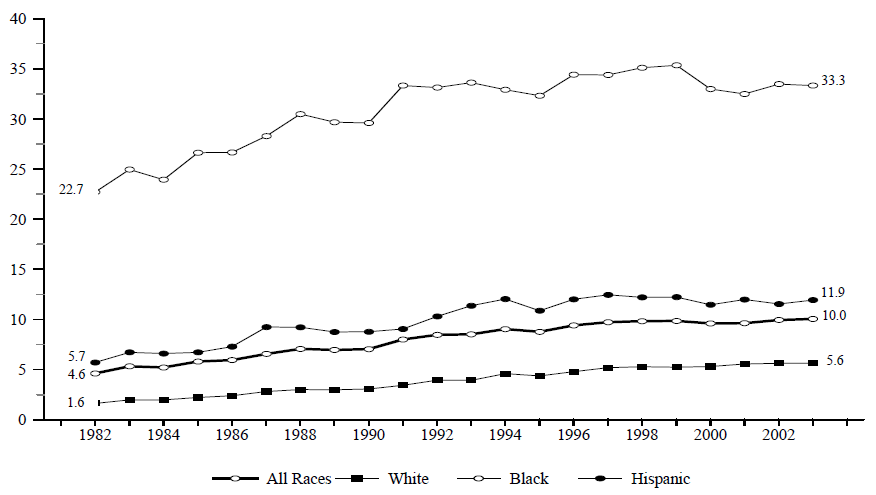 Figure BIRTH 4. Percentage of All Children Living in Families with a Never-Married Female Head, by Race/Ethnicity: 1982-2003