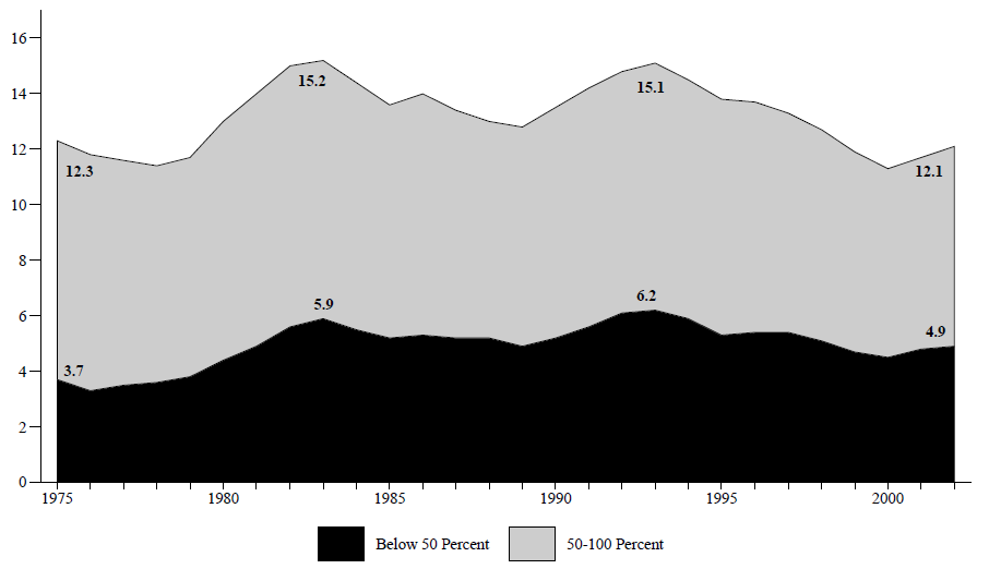Figure ECON 2. Percentage of Total Population Below 50 and 100 Percent of Poverty Level 1975-2002