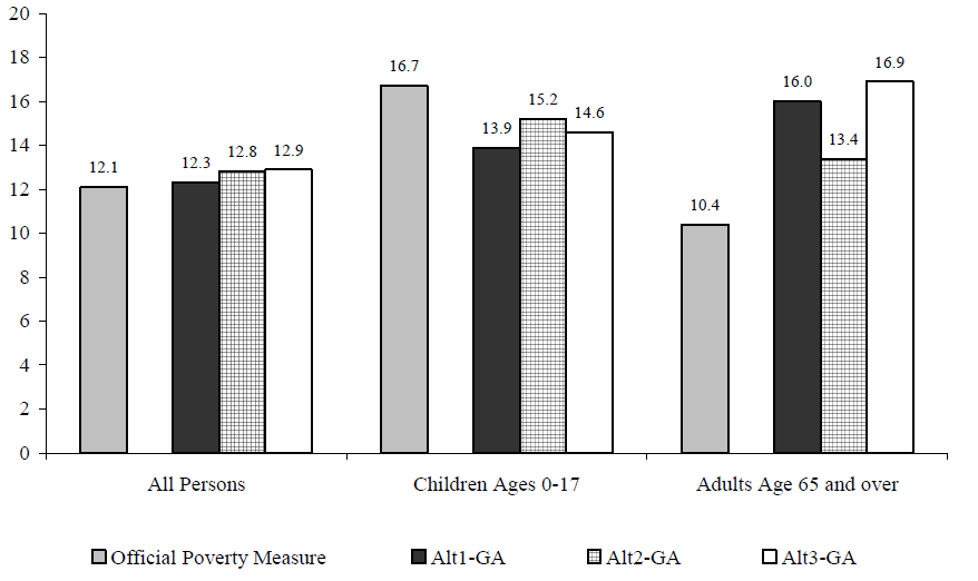Figure ECON 3. Percentage of Persons in Poverty Using Various Experimental Poverty Measures, by Age: 2002
